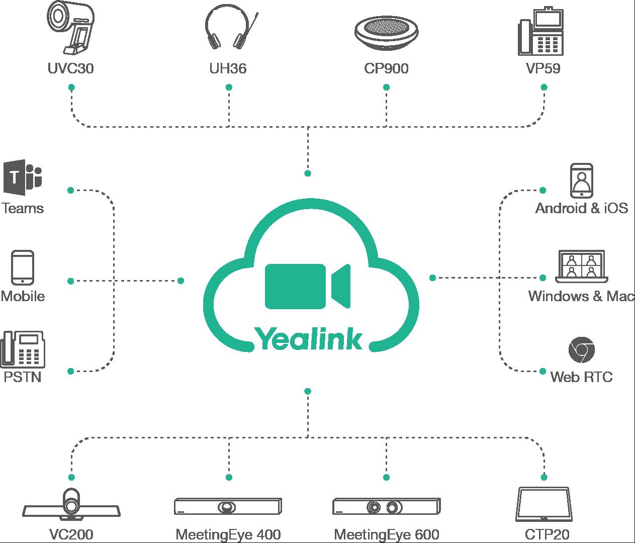 Yealink Meeting - Visioconférence depuis Navigateur Web